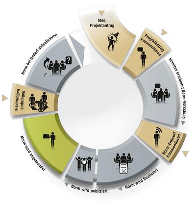 Klickbare Grafik des Normenkreislaufs